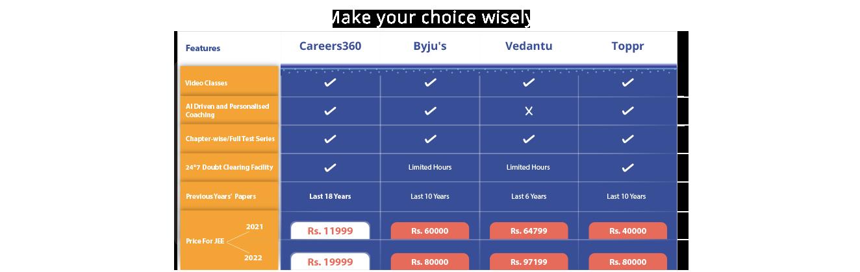 learn.careers360.com