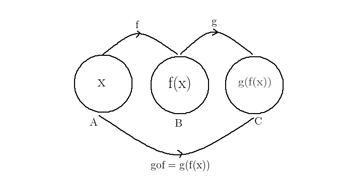 composition of a Function- Example
